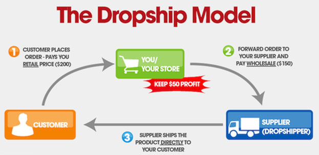 storecoach-dropshipping-made-easy.jpg
